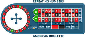 Memory Game roulette System